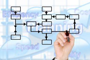 Łańcuch krytyczny - schemat projektu