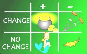 Narzędzia logicznego myślenia TOC - Macierz przekonywania do zmian