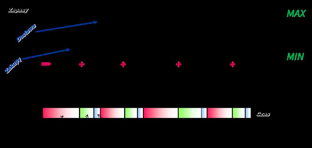 Optymalna dystrybucji model Min-Max