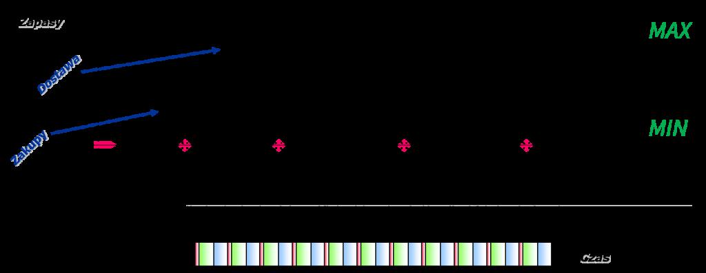 Optymalna dystrybucji model TOC-DBM