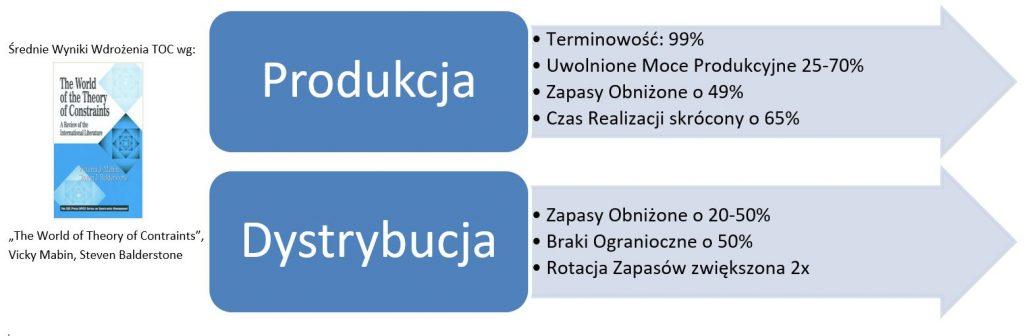 TOC Typowe Wyniki Wdrożenia Produkcja i Dystrybucja